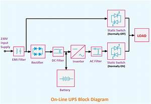 Explained  Offline And Online Ups Block Diagram