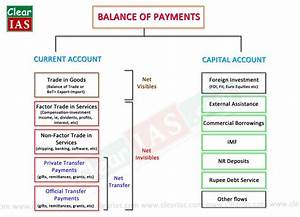 Balance of Payments: Accounting Concepts of Foreign Trade ...