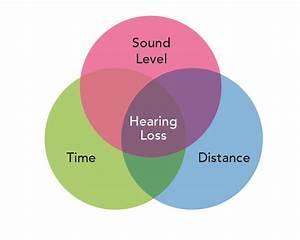 Too Loud  Too Long