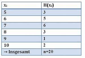 Kumulierte Häufigkeit Berechnen : deskriptive statistik teil 2 klinik via medici ~ Themetempest.com Abrechnung