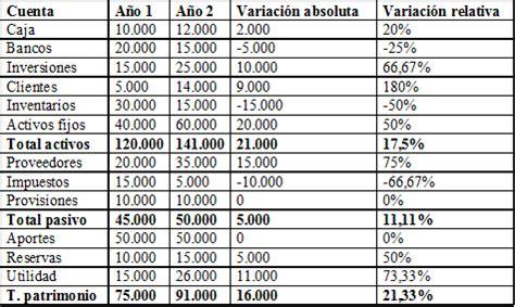 alejandro finanzas an 225 lisis horizontal y vertical finanzas