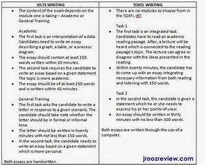 The Importance Of English Essay Essay On Exam Malpractice Politics And The English Language Essay also Apa Format For Essay Paper Essays On Examination Narrative Essay About Family Essays On  Health Essay Sample