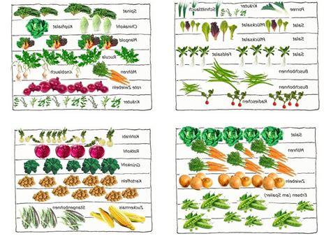 Gemüsebeet Richtig Anlegen by Gem 252 Segarten Anlegen Pflanzplan Wohnideen