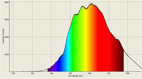 lab ultraviolet spectrometry