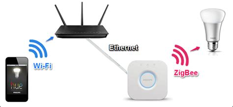 zigbee z wave what are zigbee and z wave smarthome products