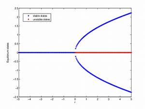 Color Online  Bifurcation Diagram For Deterministic