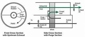 Hvac Energy Recovery Wheels