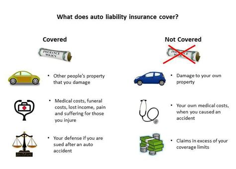 Understanding liability insurance limits is critical to buying insurance. Auto Liability Insurance - What It Is and How to Buy