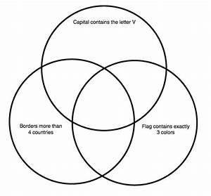 European Countries Venn Diagram Quiz