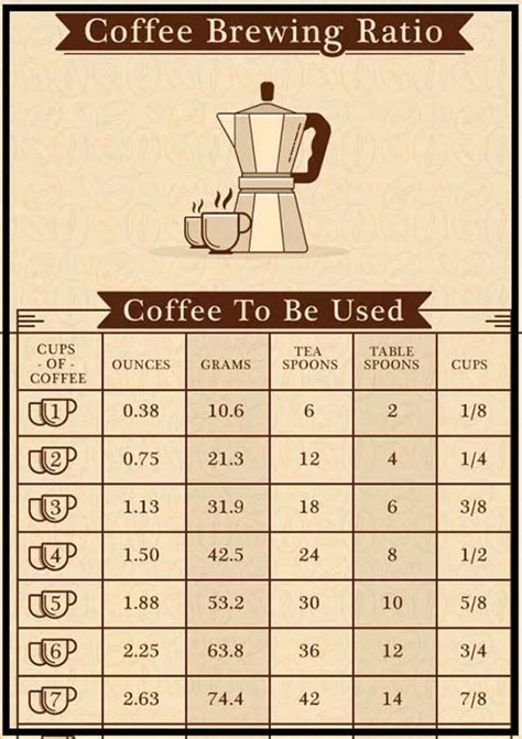 Wikipedia defines drip coffee brew as a method of coffee brewing that involves pouring hot water start from the 2 spoons per six ounces ratio, and make it your own. How To Make Strong Coffee?   Strong coffee, Coffee brewing ...