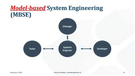 Modelbased Systems Engineering (mbse) Applied To System