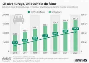 Nombre De Voiture En France : graphique le covoiturage un business du futur statista ~ Maxctalentgroup.com Avis de Voitures