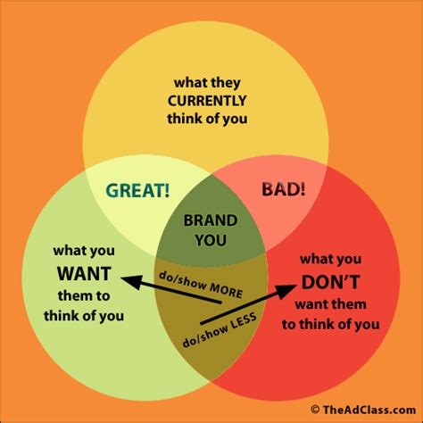 Why Personal Branding?  Know Yourself, Brand Yourself