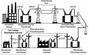 The Electric Power Distribution System