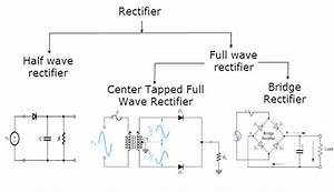 Differences Between Full Wave Bridge Rectifier And Center
