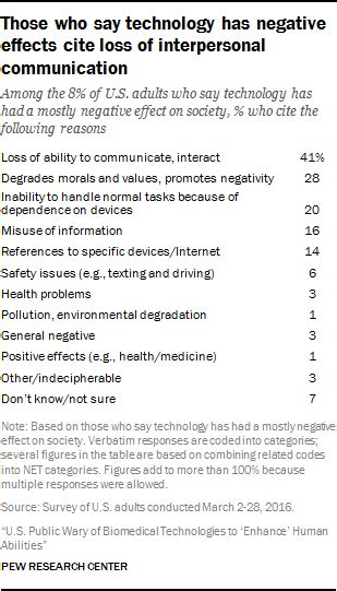 technology  negative effects cite loss