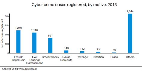 United States Bureau Of Indian Affairs - indian cyber crime soars 350 in 3 years indiaspend
