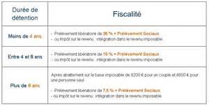 Abattement Assurance Vie by Fiscalit 233 Assurance Vie Luxembourgeoise Tout Savoir