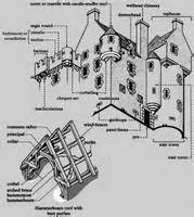 Corbel Course looking at buildings glossary