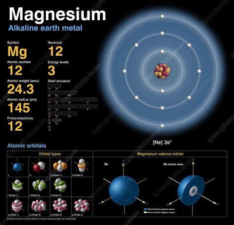 magnesium atomic structure stock image