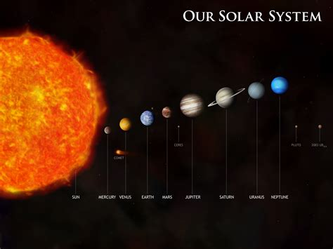 Solar System Diagram Without Pluto by Vilken Planet 228 R H 229 Rdast