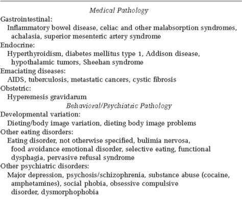 diagnosis anorexia nervosa