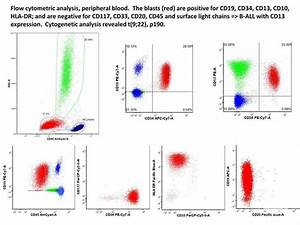 Flow Cytometry Prices