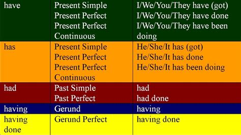 Have, Has, Had, Having And Having Done. English Grammar