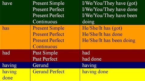 Have, Has, Had, Having And Having Done English Grammar