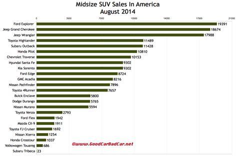 midsize suv sales  america august  ytd good car bad car