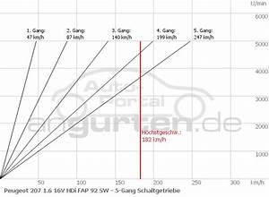 Peugeot Peugeot 207 Sw 1 6 16v Hdi Fap 92 Sw  Technische Daten  Abmessungen Verbrauch  Ps  Kw