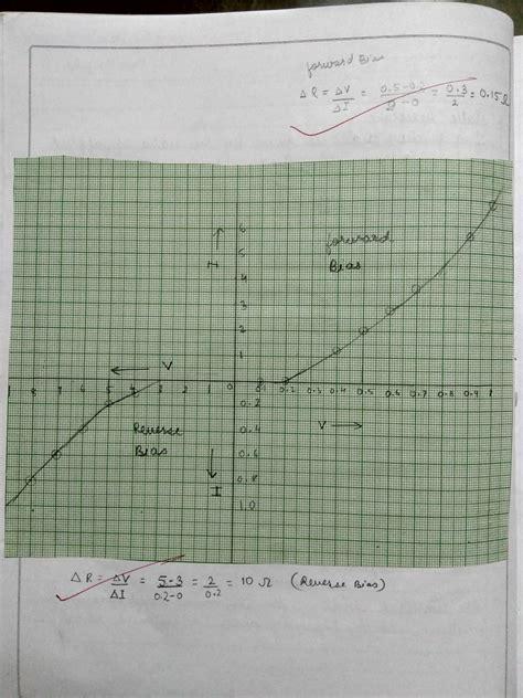 prospecting physics chemistry  list  practicals experiment