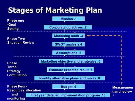 marketing program marketing plan