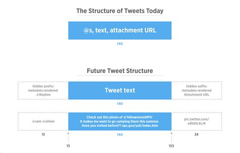 All You Need To Know About Twitter's 140 Character Update
