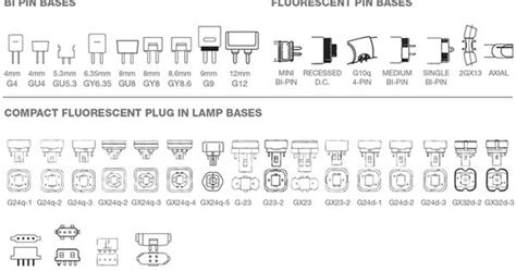 Chart Of Light Bulb Shapes, Sizes Types [infographic]