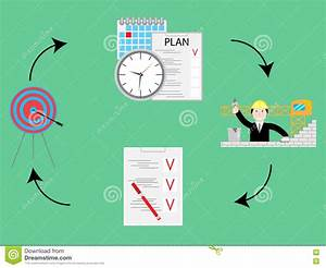 Pdca Or Plan Do Check Act Cycle Royalty