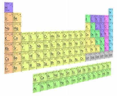 Words Periodic Table Elements Element Symbol Elemental