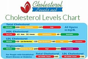 Ldl & hdl: good & bad cholesterol - cdc.gov, Your levels of hdl your ... Cholesterol