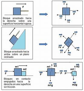 Din U00e1mica De Los Cuerpos  Plano Inclinado  Diagrama De