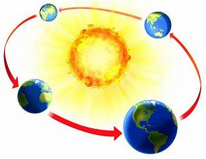 Earth Orbit The Sun Clip Art (page 2) - Pics about space
