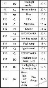 Fuse Box Diagram Mitsubishi Outlander  2014