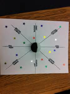 Moon Phases Model Project
