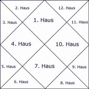 Astrologie Häuser Berechnen : vedisch h user horoskope ~ Themetempest.com Abrechnung
