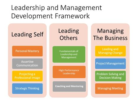 whats   leadership  management development