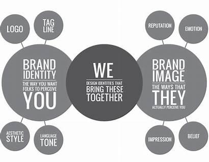 Identity Brand Marketing Corporate Communication Creative