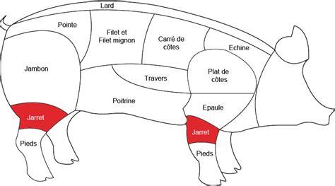 cuisine jarret de porc jarret de porc grossiste viande porc boucherie