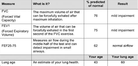 spirometry results table  experimental group report  scientific diagram
