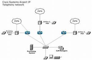 Airport Ip Telephony Network  Cisco  Network Diagram