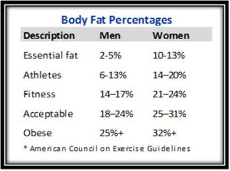 bmi chart calculator kyle rogers fitness