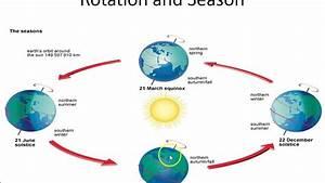 Earth U2019s Rotation  U0026 Revolution Part